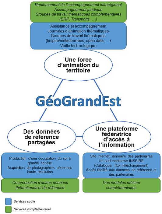 Services GéoGrandEst